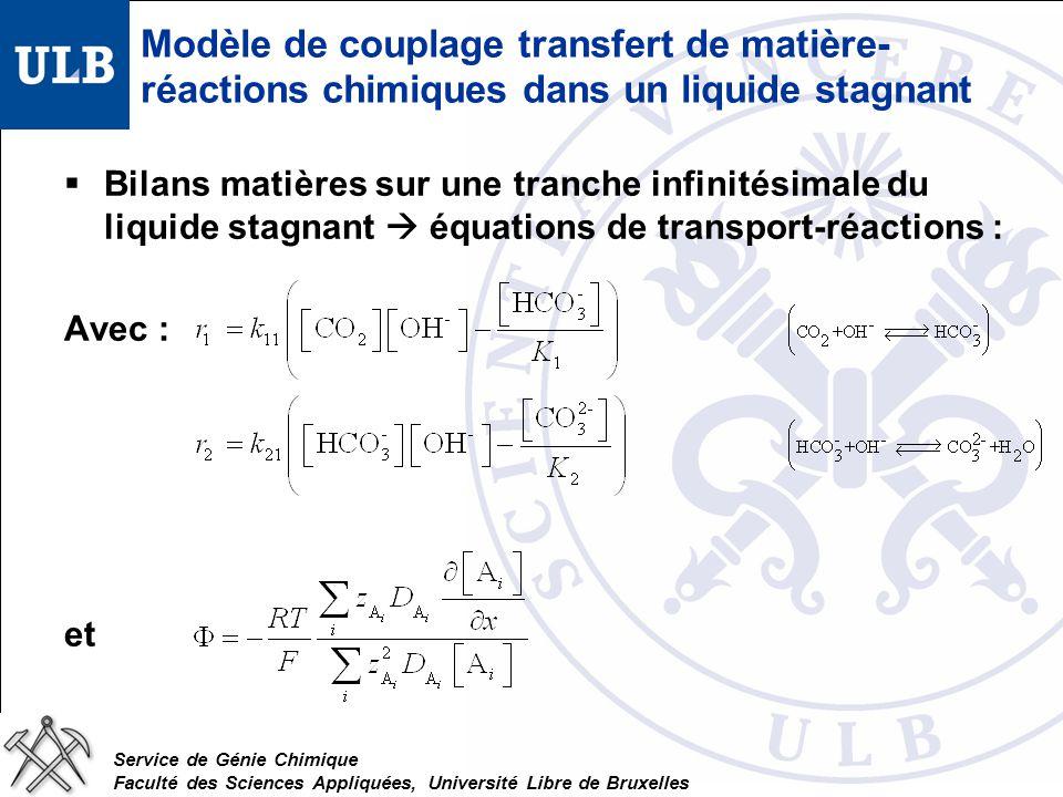 Service de Génie Chimique Faculté des Sciences Appliquées, Université Libre de Bruxelles Modèle de couplage transfert de matière- réactions chimiques dans un liquide stagnant Bilans matières sur une tranche infinitésimale du liquide stagnant équations de transport-réactions : Avec : et
