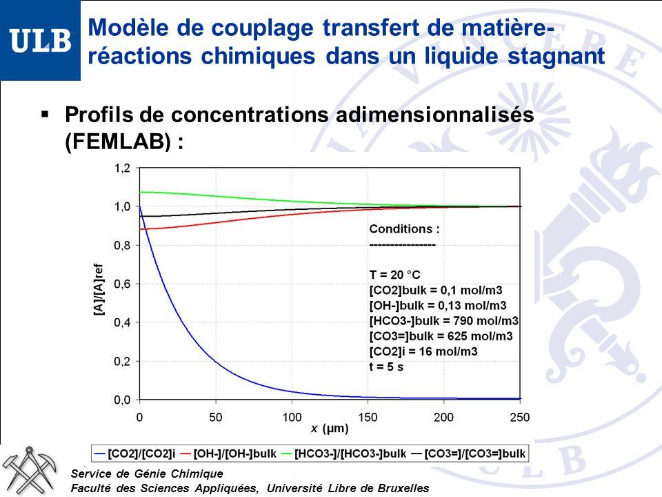 Service de Génie Chimique Faculté des Sciences Appliquées, Université Libre de Bruxelles Modèle de couplage transfert de matière- réactions chimiques dans un liquide stagnant Profils de concentrations adimensionnalisés (FEMLAB) :