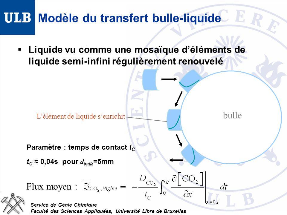 Service de Génie Chimique Faculté des Sciences Appliquées, Université Libre de Bruxelles Modèle du transfert bulle-liquide Liquide vu comme une mosaïque déléments de liquide semi-infini régulièrement renouvelé bulle Paramètre : temps de contact t C t C 0,04s pour d bulle =5mm Flux moyen : Lélément de liquide senrichit