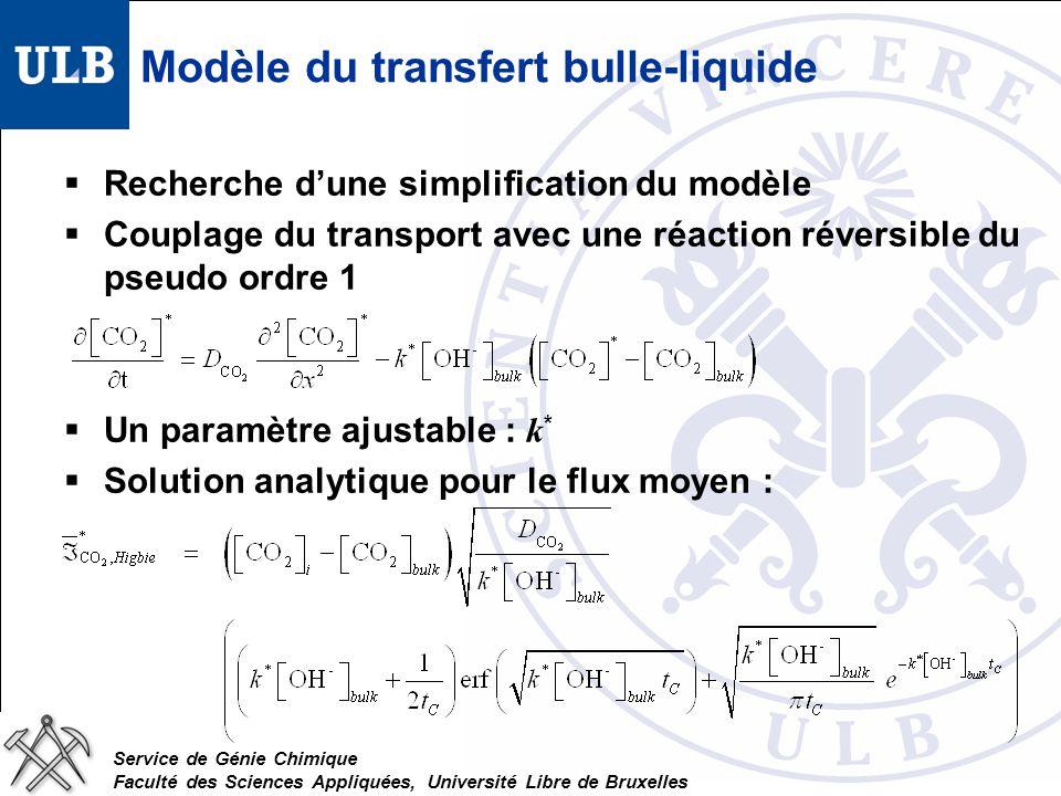 Service de Génie Chimique Faculté des Sciences Appliquées, Université Libre de Bruxelles Modèle du transfert bulle-liquide Recherche dune simplification du modèle Couplage du transport avec une réaction réversible du pseudo ordre 1 Un paramètre ajustable : k * Solution analytique pour le flux moyen :