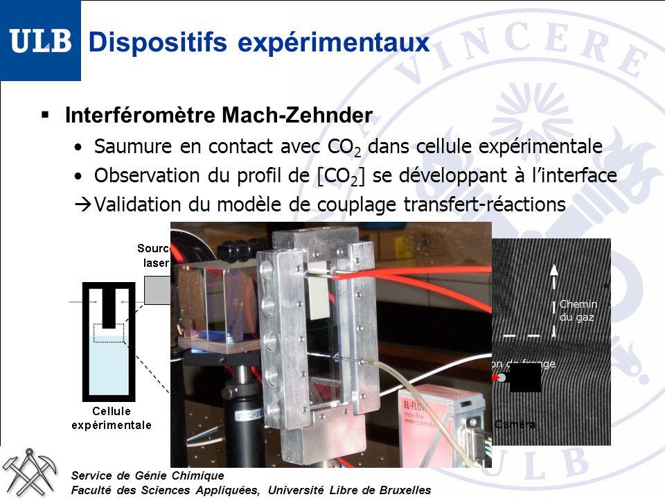 Service de Génie Chimique Faculté des Sciences Appliquées, Université Libre de Bruxelles Dispositifs expérimentaux Interféromètre Mach-Zehnder Saumure en contact avec CO 2 dans cellule expérimentale Observation du profil de [CO 2 ] se développant à linterface Validation du modèle de couplage transfert-réactions