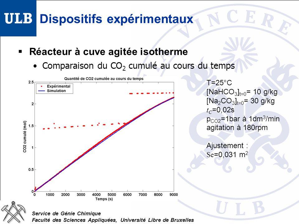 Service de Génie Chimique Faculté des Sciences Appliquées, Université Libre de Bruxelles Dispositifs expérimentaux Réacteur à cuve agitée isotherme Comparaison du CO 2 cumulé au cours du temps T=25°C [NaHCO 3 ] t=0 = 10 g/kg [Na 2 CO 3 ] t=0 = 30 g/kg t C =0,02s p CO2 =1bar à 1dm 3 /min agitation à 180rpm Ajustement : Se =0,031 m 2