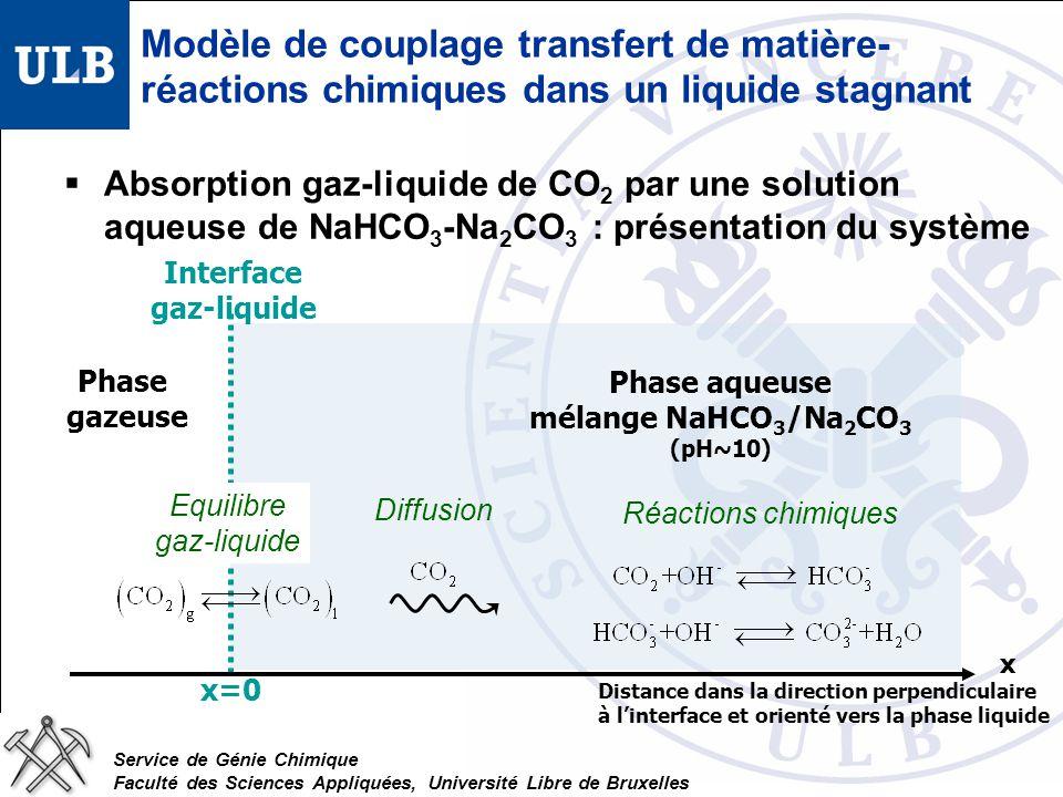 Service de Génie Chimique Faculté des Sciences Appliquées, Université Libre de Bruxelles Modèle de couplage transfert de matière- réactions chimiques dans un liquide stagnant Bilans de matière sur une tranche infinitésimale du liquide stagnant équations de transport-réactions :