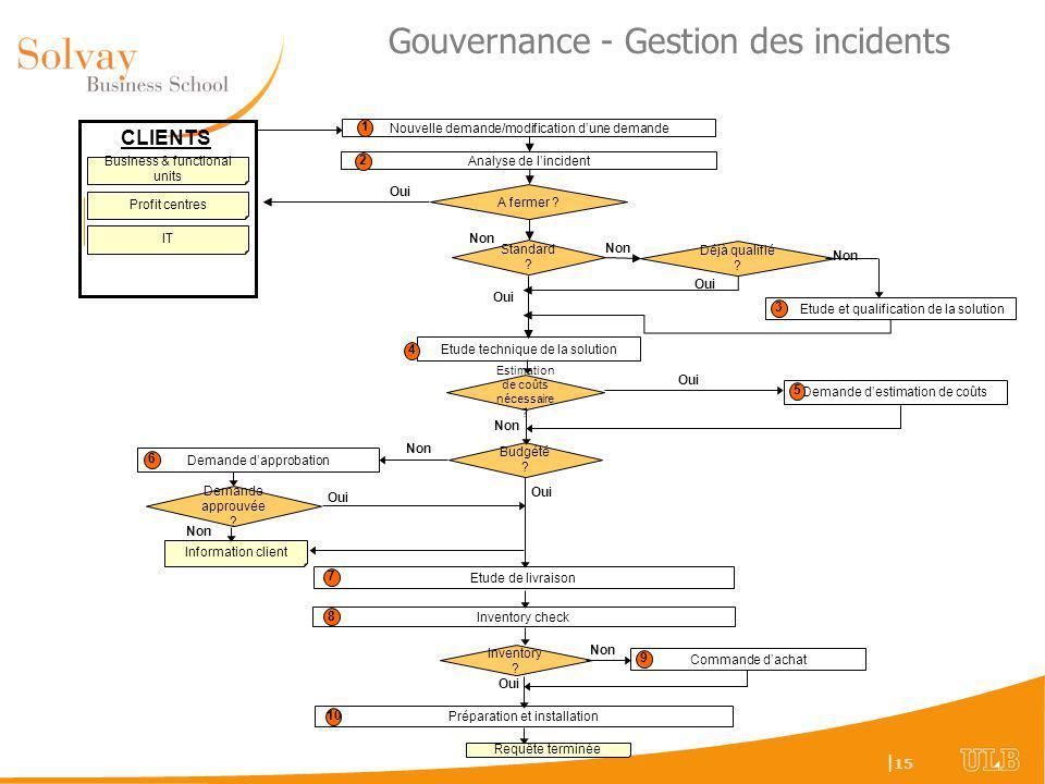 | 15 Gouvernance - Gestion des incidents Nouvelle demande/modification dune demande Analyse de lincident Etude de livraison A fermer .