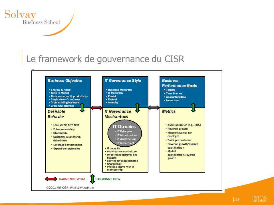 | 37 Le framework de gouvernance du CISR
