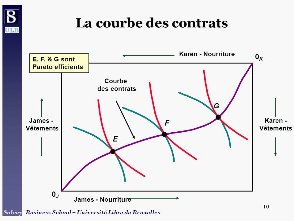 10 Solvay Business School – Université Libre de Bruxelles 10 La courbe des contrats 0J0J James - Vêtements Karen - Vêtements 0K0K Karen - Nourriture J