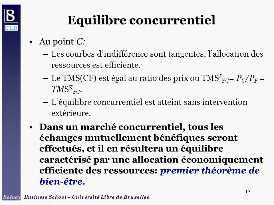 13 Solvay Business School – Université Libre de Bruxelles 13 Equilibre concurrentiel Au point C: –Les courbes dindifférence sont tangentes, lallocatio
