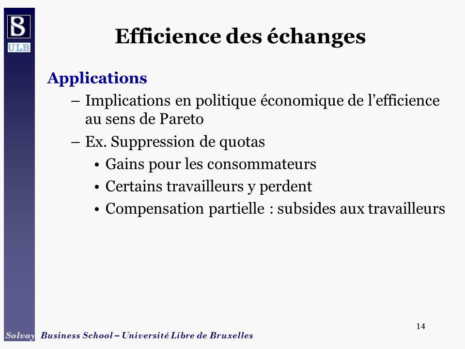 14 Solvay Business School – Université Libre de Bruxelles 14 Efficience des échanges Applications –Implications en politique économique de lefficience