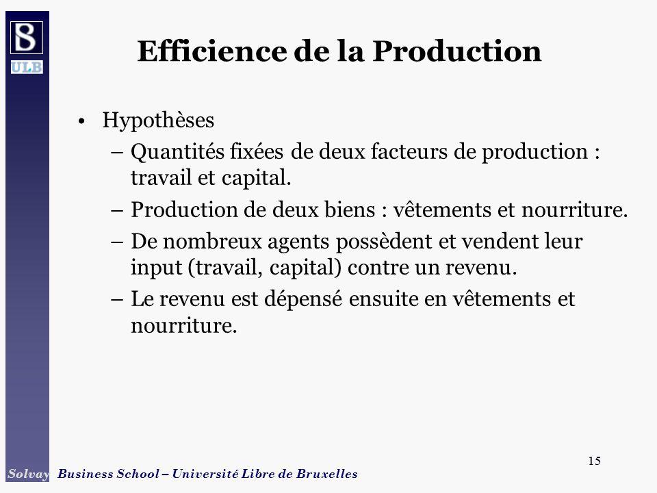 15 Solvay Business School – Université Libre de Bruxelles 15 Efficience de la Production Hypothèses –Quantités fixées de deux facteurs de production :