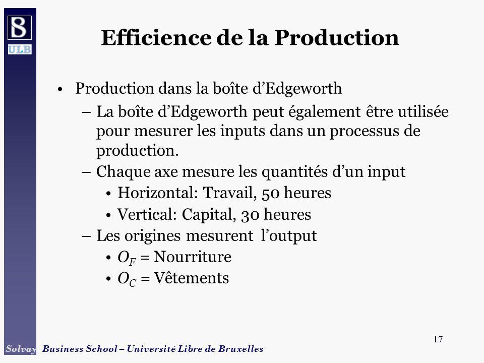 17 Solvay Business School – Université Libre de Bruxelles 17 Efficience de la Production Production dans la boîte dEdgeworth –La boîte dEdgeworth peut