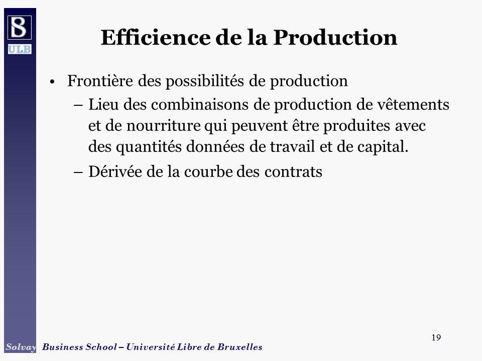 19 Solvay Business School – Université Libre de Bruxelles 19 Efficience de la Production Frontière des possibilités de production –Lieu des combinaiso