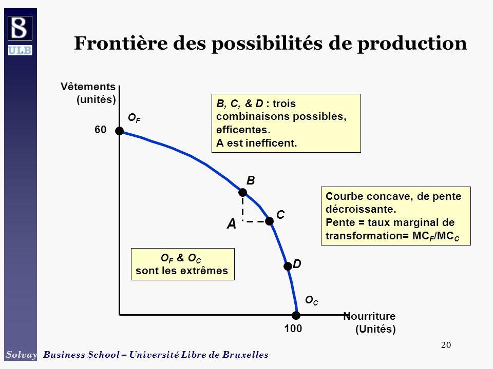 20 Solvay Business School – Université Libre de Bruxelles 20 Frontière des possibilités de production Nourriture (Unités) Vêtements (unités) O F & O C