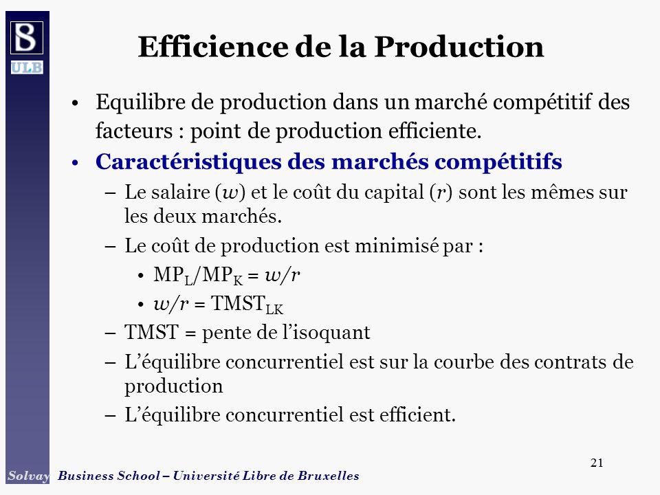 21 Solvay Business School – Université Libre de Bruxelles 21 Efficience de la Production Equilibre de production dans un marché compétitif des facteur