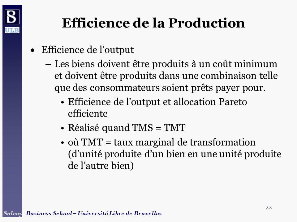 22 Solvay Business School – Université Libre de Bruxelles 22 Efficience de la Production Efficience de loutput –Les biens doivent être produits à un c