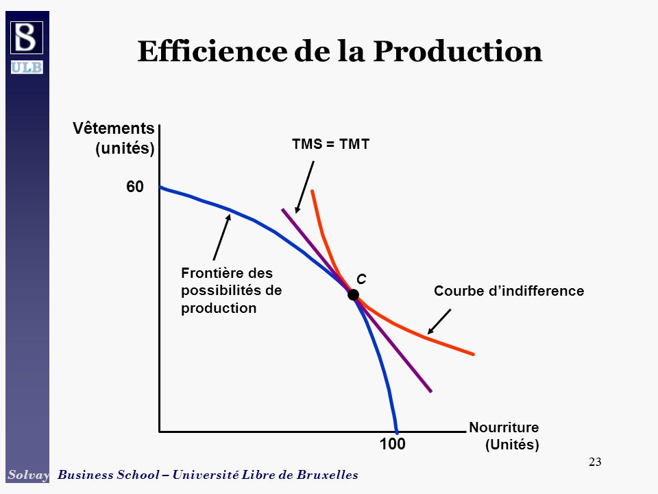 23 Solvay Business School – Université Libre de Bruxelles 23 Courbe dindifference Efficience de la Production Nourriture (Unités) Vêtements (unités) 6