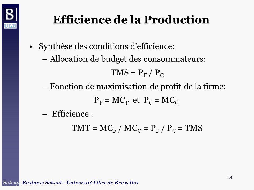 24 Solvay Business School – Université Libre de Bruxelles 24 Efficience de la Production Synthèse des conditions defficience: –Allocation de budget de
