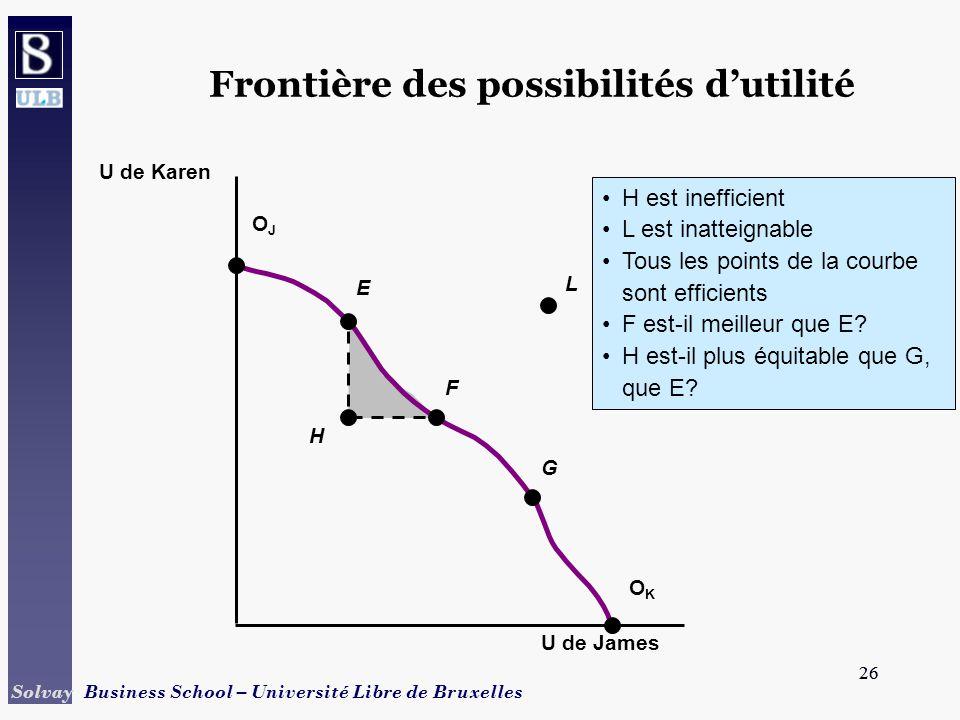 26 Solvay Business School – Université Libre de Bruxelles 26 H H est inefficient L est inatteignable Tous les points de la courbe sont efficients F es