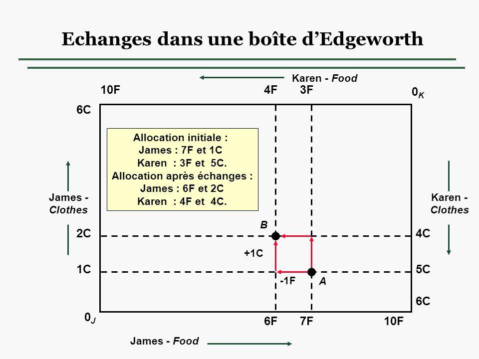Echanges dans une boîte dEdgeworth 10F 0K0K 0J0J 6C 10F 6C James - Clothes Karen - Clothes Karen - Food James - Food 2C 1C5C 4C 4F3F 7F6F +1C -1F A B