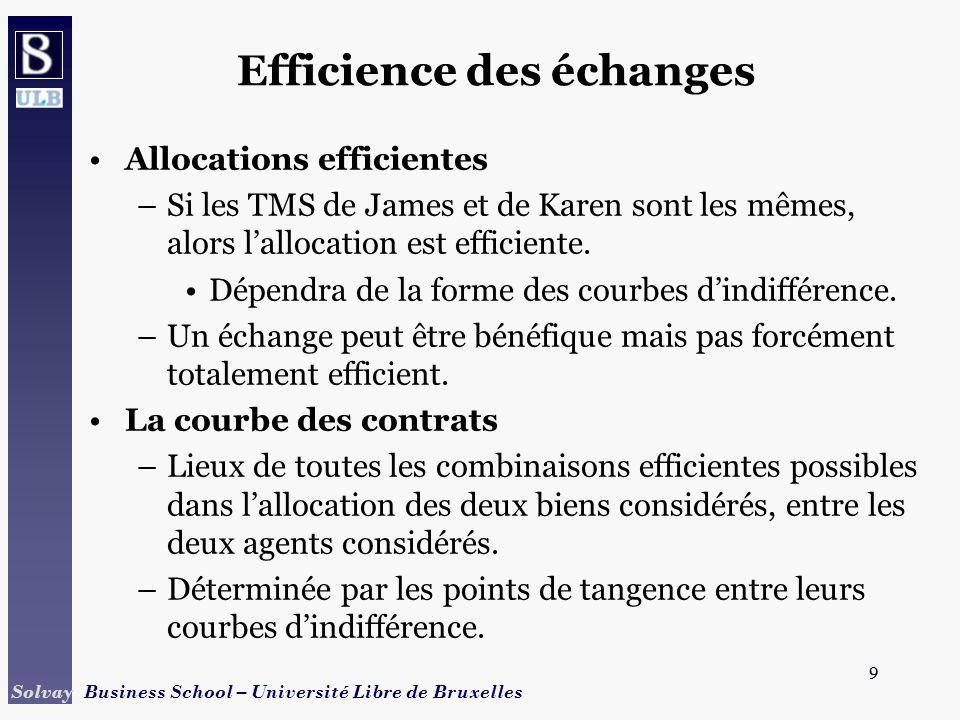 9 Solvay Business School – Université Libre de Bruxelles 9 Efficience des échanges Allocations efficientes –Si les TMS de James et de Karen sont les m