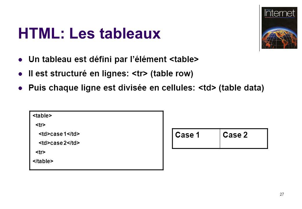 27 HTML: Les tableaux Un tableau est défini par lélément Il est structuré en lignes: (table row) Puis chaque ligne est divisée en cellules: (table data) case 1 case 2 Case 1Case 2