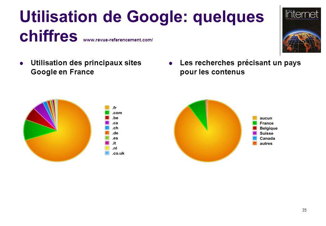 35 Utilisation de Google: quelques chiffres www.revue-referencement.com/ Utilisation des principaux sites Google en France Les recherches précisant un pays pour les contenus