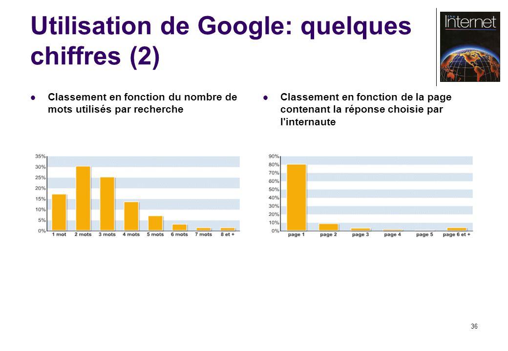 36 Utilisation de Google: quelques chiffres (2) Classement en fonction du nombre de mots utilisés par recherche Classement en fonction de la page contenant la réponse choisie par l internaute
