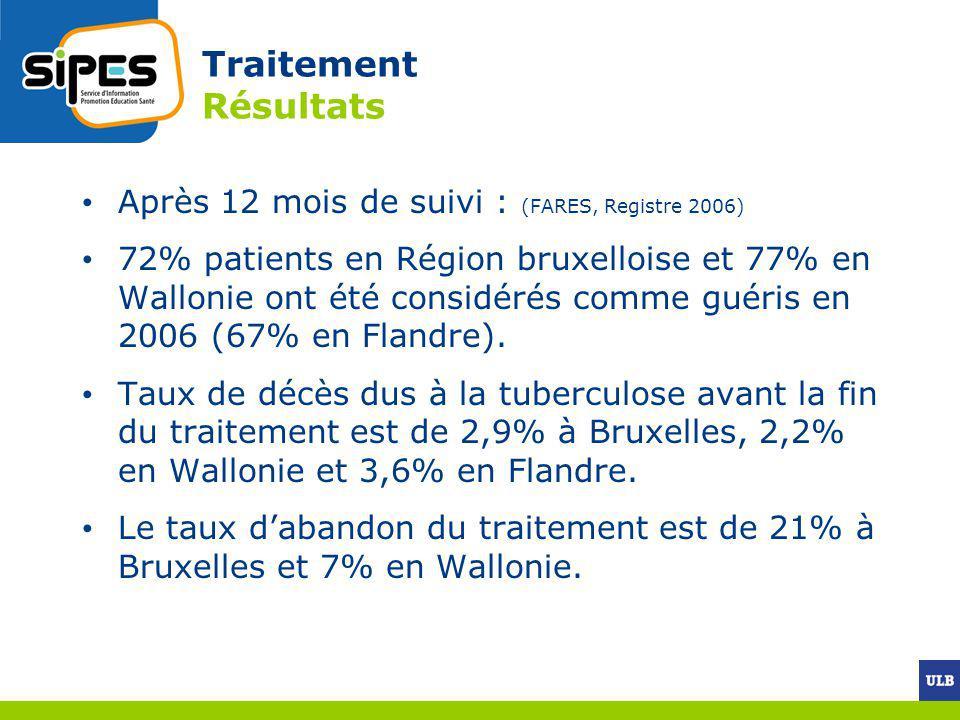 Traitement Résultats Après 12 mois de suivi : (FARES, Registre 2006) 72% patients en Région bruxelloise et 77% en Wallonie ont été considérés comme gu