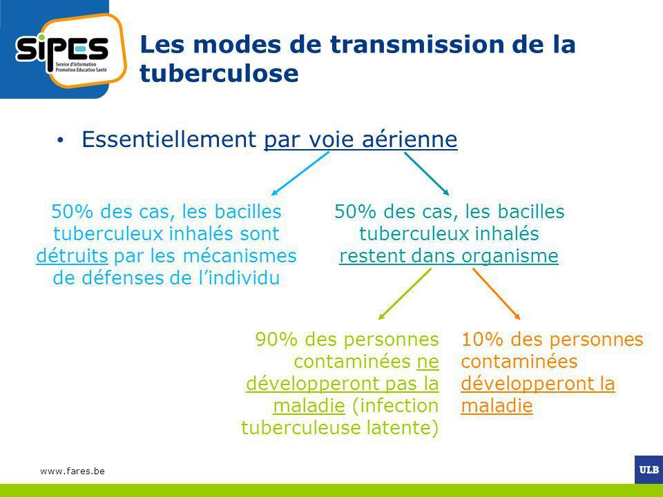 Les modes de transmission de la tuberculose Essentiellement par voie aérienne 50% des cas, les bacilles tuberculeux inhalés sont détruits par les méca