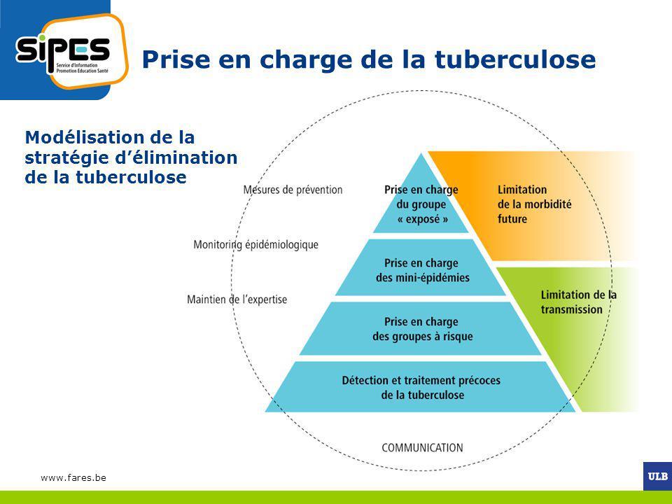 www.fares.be Prise en charge de la tuberculose Modélisation de la stratégie délimination de la tuberculose