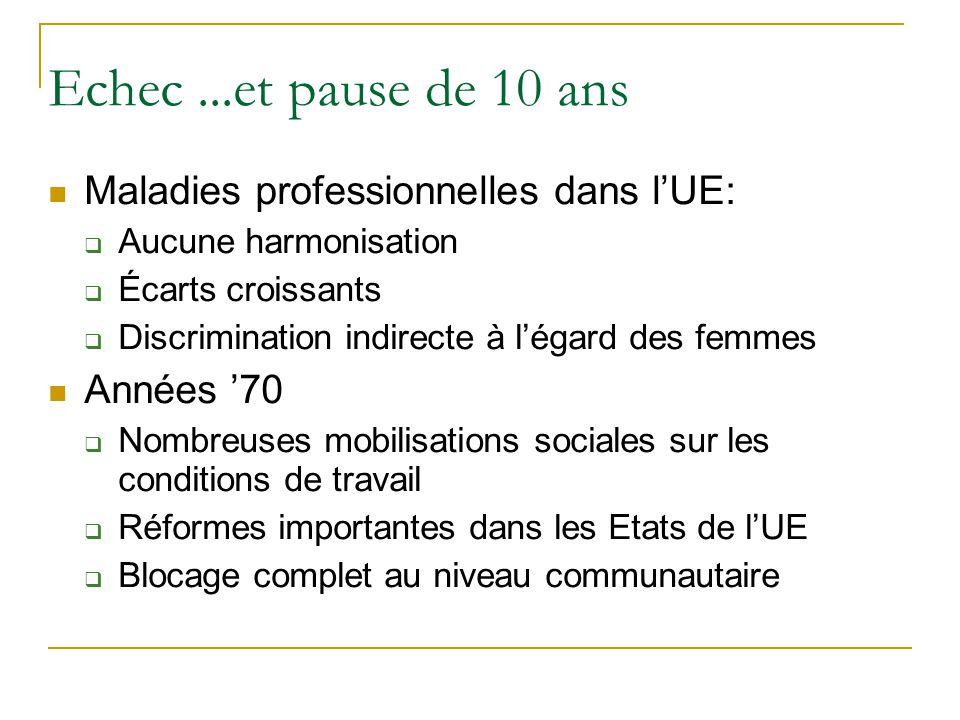 Echec...et pause de 10 ans Maladies professionnelles dans lUE: Aucune harmonisation Écarts croissants Discrimination indirecte à légard des femmes Ann