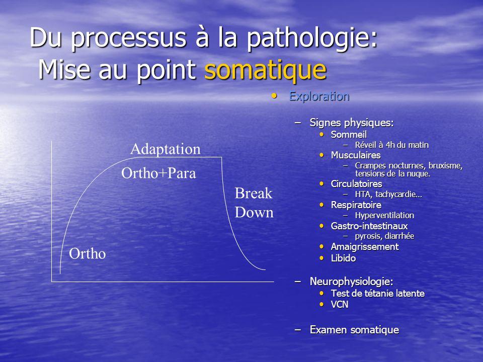 Du processus à la pathologie: Mise au point somatique Exploration Exploration –Signes physiques: Sommeil –Réveil à 4h du matin Musculaires –Crampes no