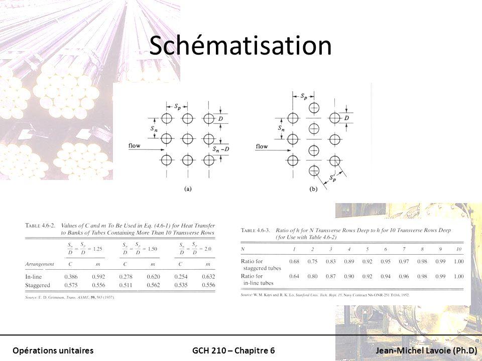 Opérations unitairesGCH 210 – Chapitre 6Jean-Michel Lavoie (Ph.D) Schématisation