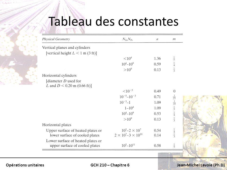 Opérations unitairesGCH 210 – Chapitre 6Jean-Michel Lavoie (Ph.D) Tableau des constantes