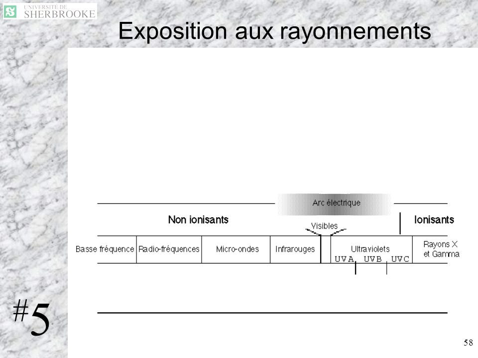 58 Exposition aux rayonnements 2 types de rayonnement : –Non-ionisant : IR, Visible, UV (A,B,C) –Ionisant : Rx, Gamma #5#5