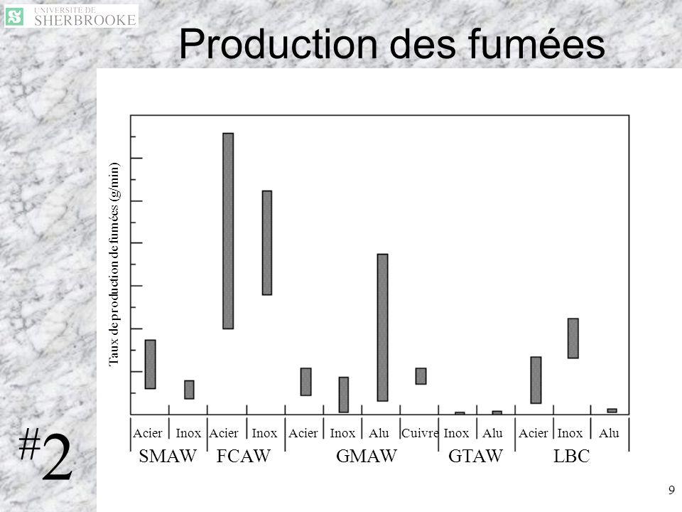 9 Production des fumées AcierInoxAcierInoxAcierInoxAluCuivreInoxAluAcierInoxAlu SMAWFCAWGMAWGTAWLBC Taux de production de fumées (g/min) #2#2