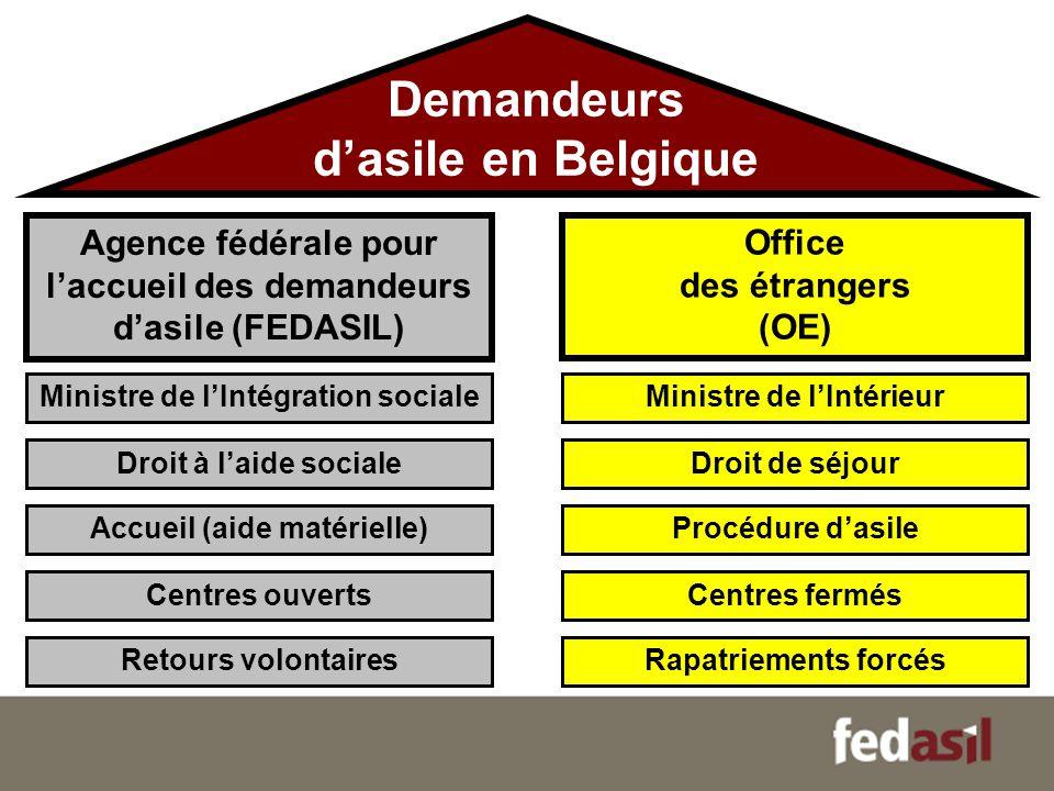 Demandeurs dasile en Belgique Ministre de lIntégration sociale Centres ouverts Accueil (aide matérielle) Droit à laide sociale Agence fédérale pour la