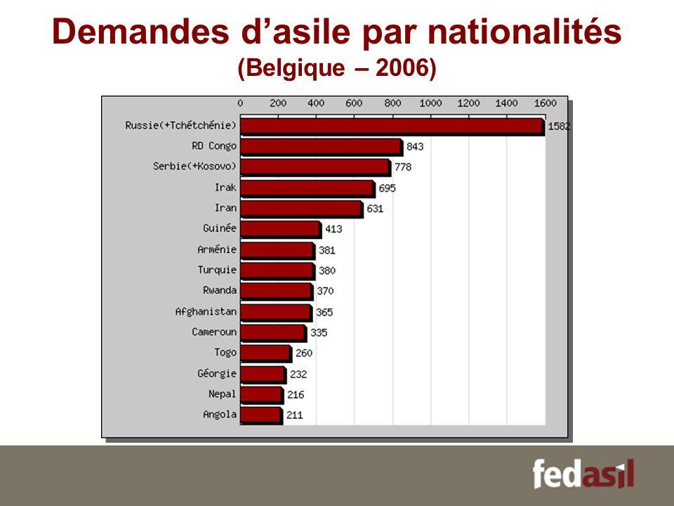 Demandes dasile par nationalités (Belgique – 2006)