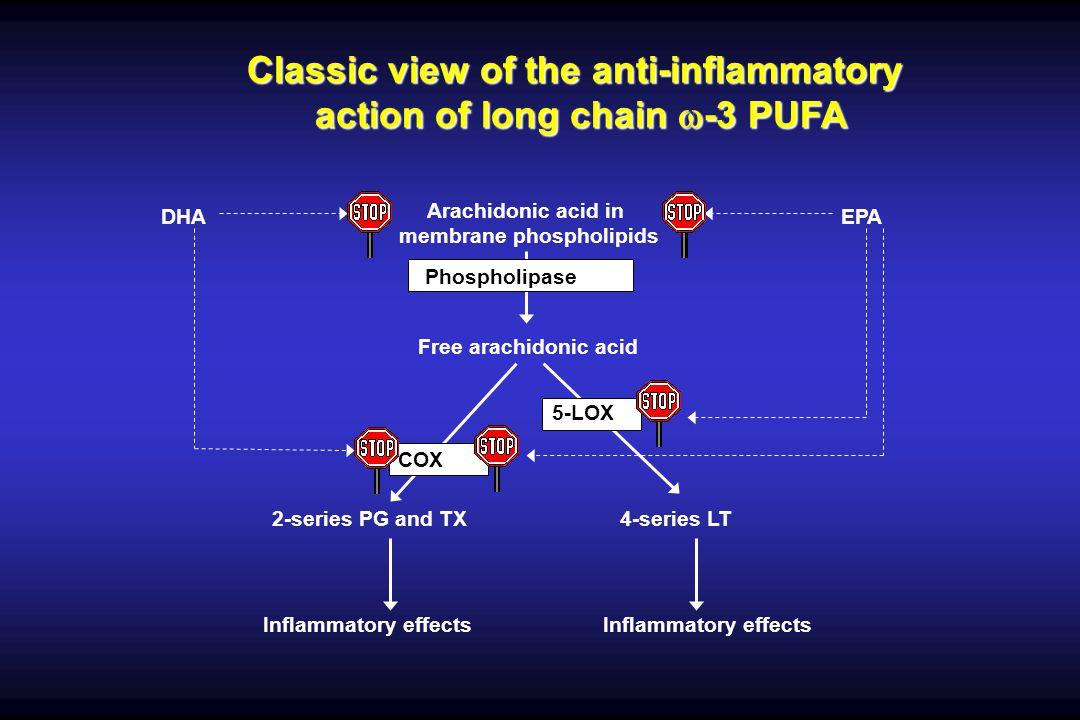Arachidonic acid in membrane phospholipids Free arachidonic acid 2-series PG and TX4-series LT COX-2 5-LOX Phospholipase A 2 Inflammatory effects EPADHA Classic view of the anti-inflammatory action of long chain -3 PUFA