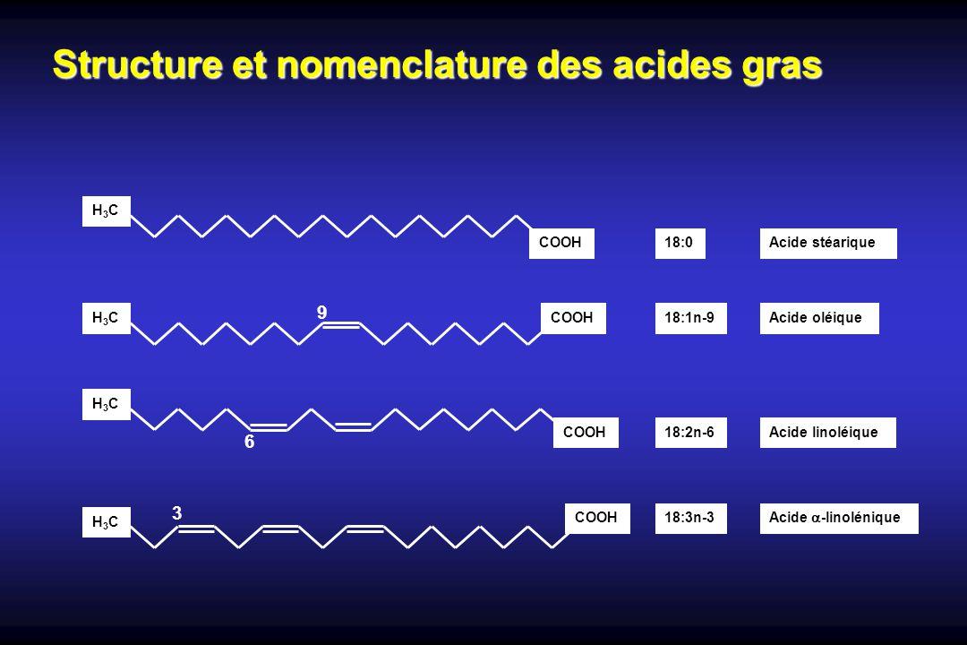 Structure et nomenclature des acides gras COOH H3CH3C H3CH3C H3CH3C Acide stéarique18:0 Acide oléique18:1n-9 Acide linoléique18:2n-6 Acide -linolénique 18:3n-3 H3CH3C COOH 9 6 3