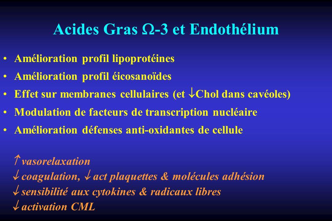 Acides Gras -3 et Endothélium Amélioration profil lipoprotéines Amélioration profil éicosanoïdes Effet sur membranes cellulaires (et Chol dans cavéoles) Modulation de facteurs de transcription nucléaire Amélioration défenses anti-oxidantes de cellule vasorelaxation coagulation, act plaquettes & molécules adhésion sensibilité aux cytokines & radicaux libres activation CML