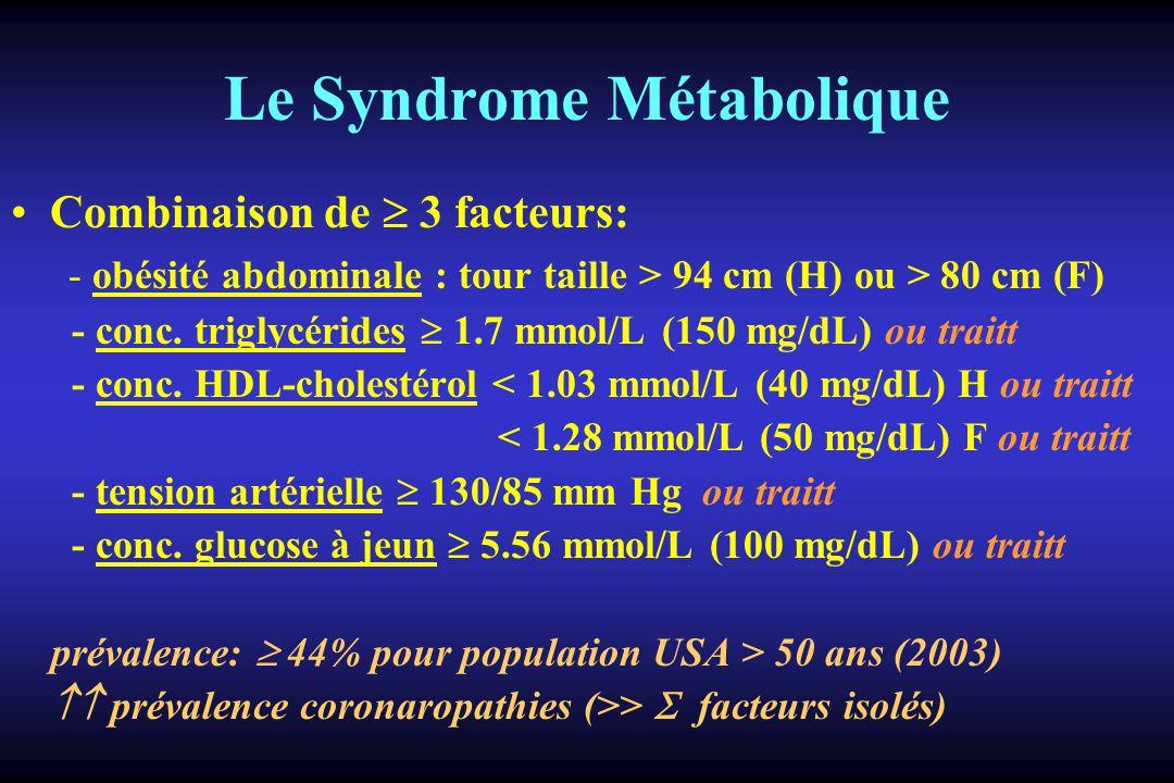 Le Syndrome Métabolique Combinaison de 3 facteurs: - obésité abdominale : tour taille > 94 cm (H) ou > 80 cm (F) - conc.
