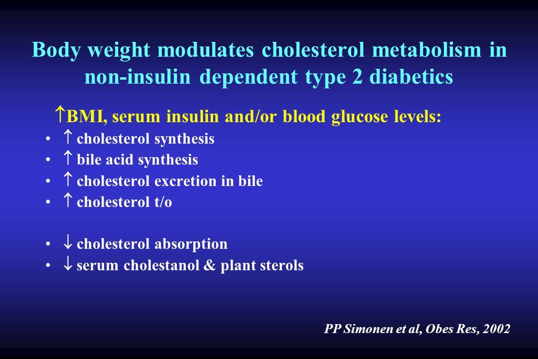 Body weight modulates cholesterol metabolism in non-insulin dependent type 2 diabetics BMI, serum insulin and/or blood glucose levels: cholesterol synthesis bile acid synthesis cholesterol excretion in bile cholesterol t/o cholesterol absorption serum cholestanol & plant sterols PP Simonen et al, Obes Res, 2002