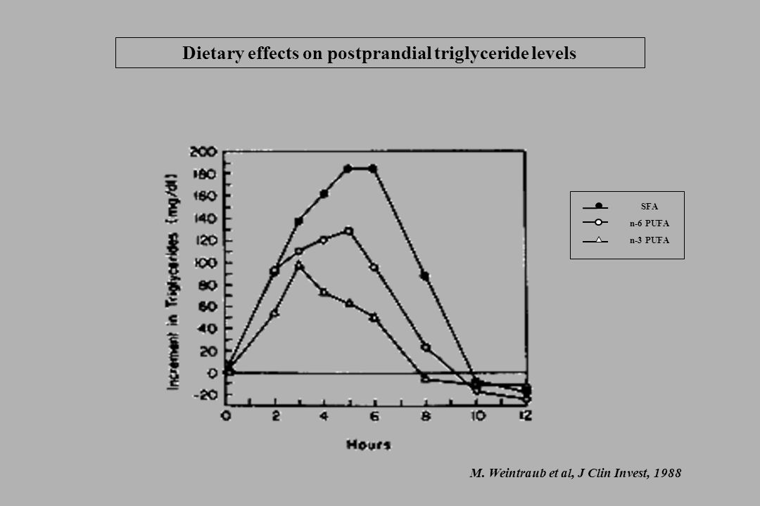 Dietary effects on postprandial triglyceride levels M.