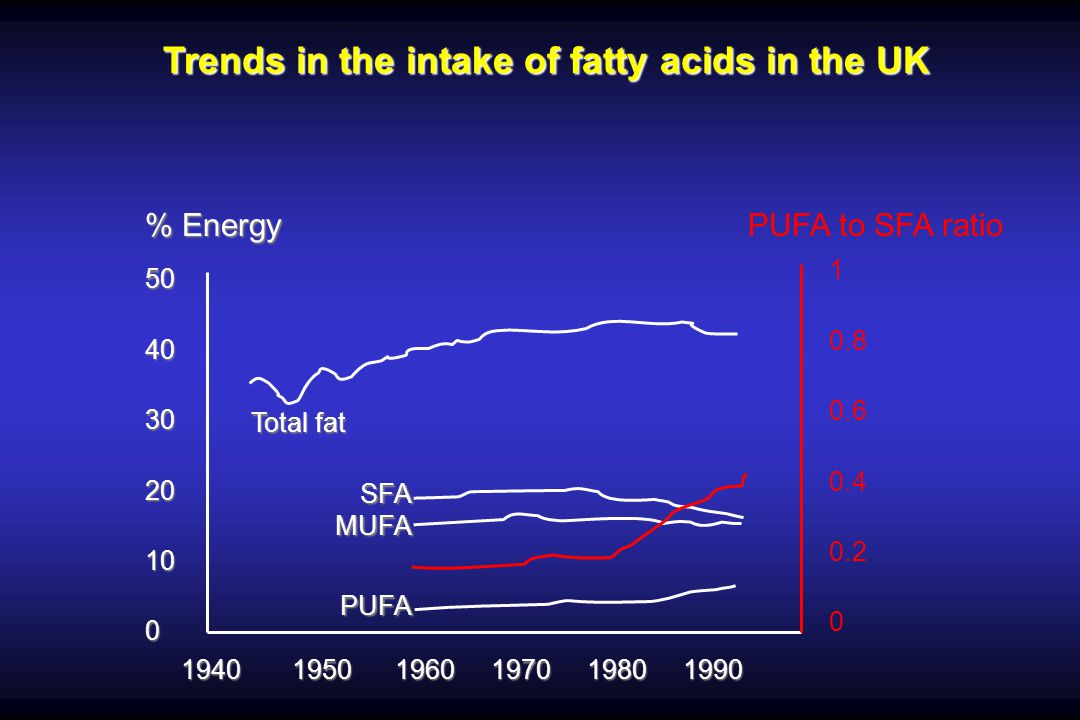 Trends in the intake of fatty acids in the UK % Energy 50403020100 1940 1950 1960 1970 1980 1990 PUFA to SFA ratio 1 0.8 0.6 0.4 0.2 0 Total fat SFAMU