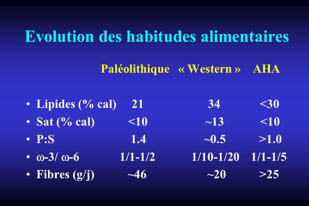 DONNEES EPIDEMIOLOGIQUES Populations consommant bcp AG n-3 faible incidence de pathologies cardiovasculaires faible incidence de pathologies inflammatoires et allergiques faible incidence de cancers (colon, sein, prostate) faible incidence de lithiases rénales faible incidence de diabète type I allongement de durée de gestation incidence accrue dinsuffisance rénale chronique CORRELATION AVEC COMPOSITION EN ACIDES GRAS DES MEMBRANES CELLULAIRES ET FORMATION EICOSANOIDES
