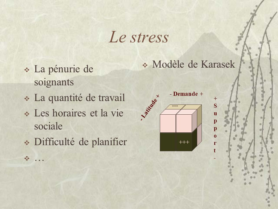 Le stress La pénurie de soignants La quantité de travail Les horaires et la vie sociale Difficulté de planifier … Modèle de Karasek +++ - Demande + +S