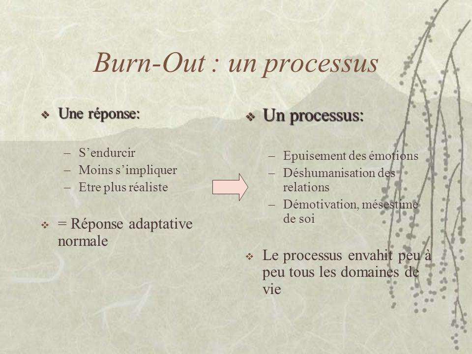 Burn-Out : un processus Une réponse: Une réponse: –Sendurcir –Moins simpliquer –Etre plus réaliste = Réponse adaptative normale Un processus: Un proce