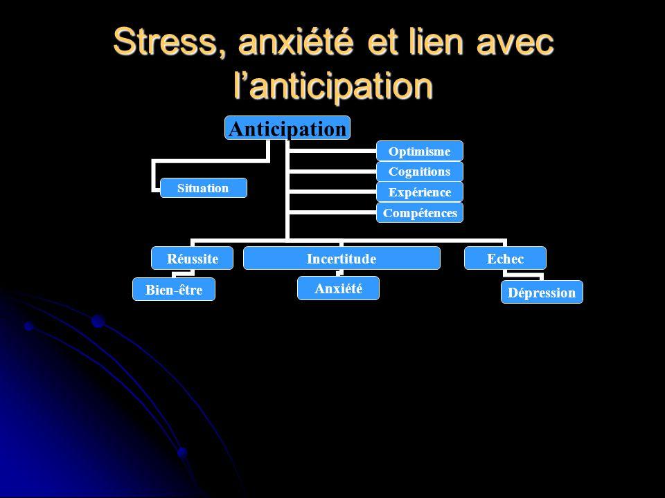 Stress, anxiété et lien avec lanticipation Anticipation Réussite Bien-être Incertitude Anxiété Echec Dépression OptimismeCognitions ExpérienceCompéten