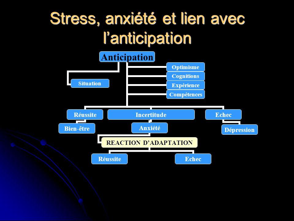 Stress, anxiété et lien avec lanticipation Anticipation Réussite Bien-être Incertitude Anxiété REACTION DADAPTATION RéussiteEchec Dépression Optimisme