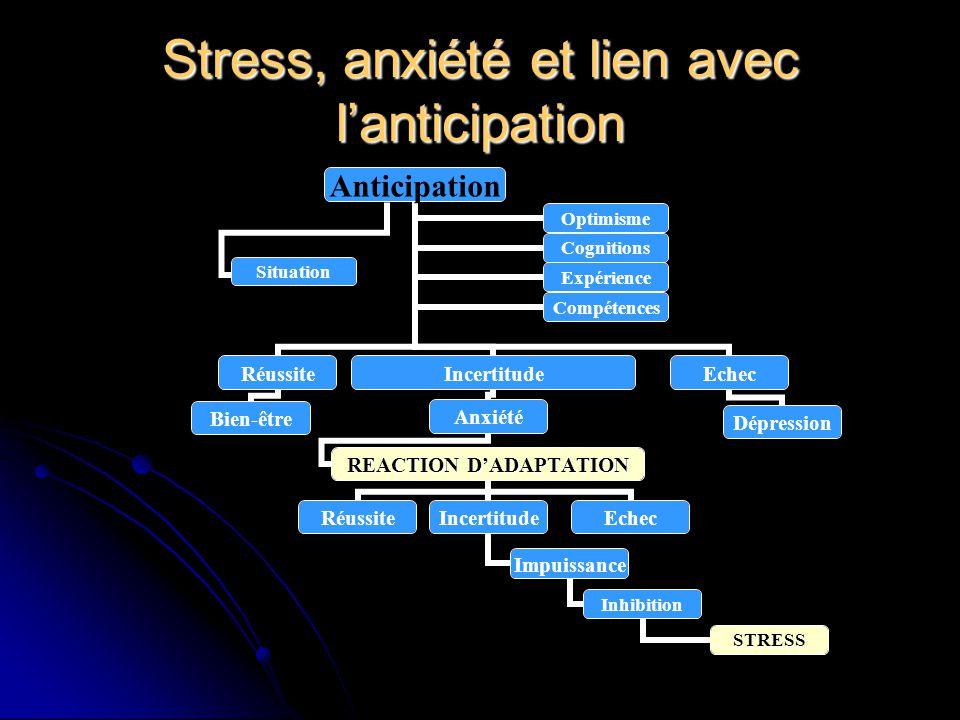 Stress, anxiété et lien avec lanticipation Anticipation Réussite Bien-être Incertitude Anxiété REACTION DADAPTATION RéussiteIncertitude Impuissance In